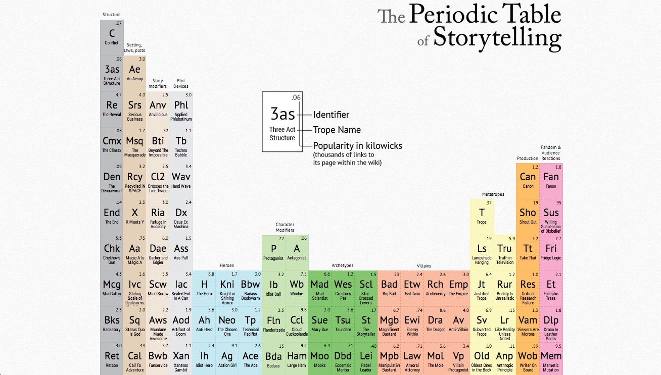 Resultado de imagen de the periodic table of storytelling