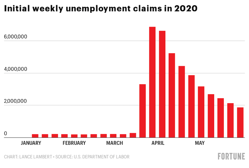 Hfjnj initial weekly unemployment claims in 2020.png?ixlib=rails 2.1