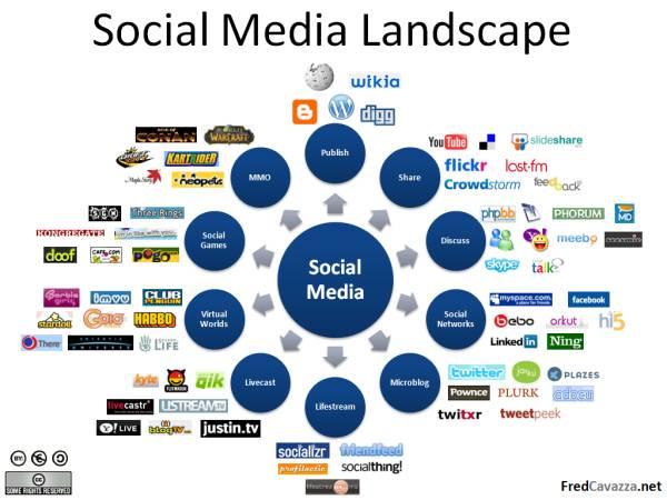 Social media landscape.jpg?ixlib=rails 1.1