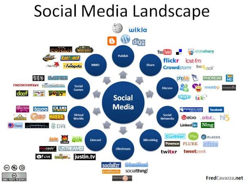 Social media landscape.jpg?ixlib=rails 2.1