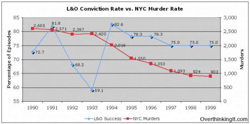 Lo conviction rate v nyc murder rate1 590x294.png?ixlib=rails 2.1