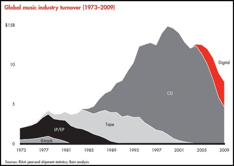 Music industry.jpg?ixlib=rails 2.1